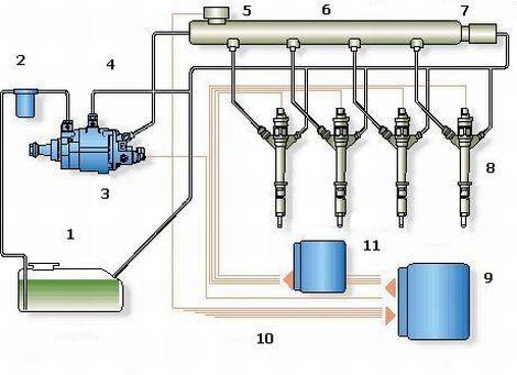 Система впорскування Common Rail