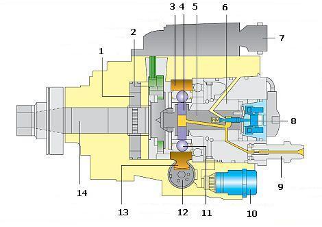 Будова розподільного паливного насоса високого тиску роторного типу